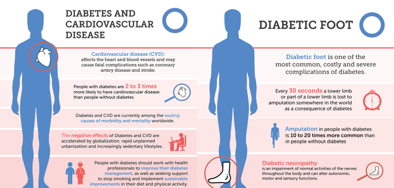 International Diabetes Federation Images